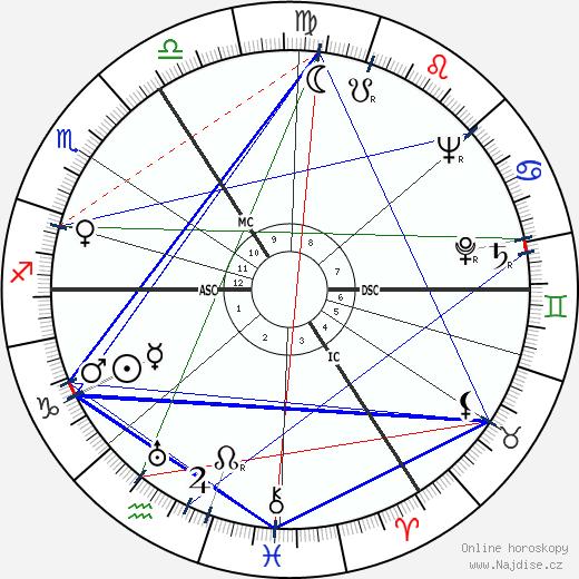Alan Watts wikipedie wiki 2018, 2019 horoskop