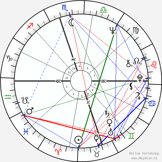 Alana Ladd wikipedie wiki 2019, 2020 horoskop
