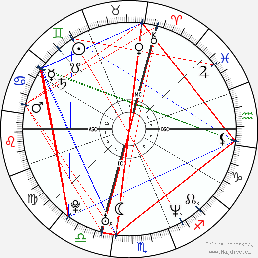 Alanis Morissette wikipedie wiki 2018, 2019 horoskop