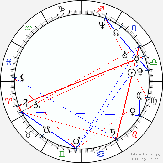 Alanna Ubach wikipedie wiki 2019, 2020 horoskop
