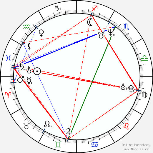 Alastair Reynolds wikipedie wiki 2019, 2020 horoskop