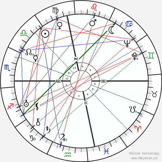 Albert Anastasia wikipedie wiki 2018, 2019 horoskop