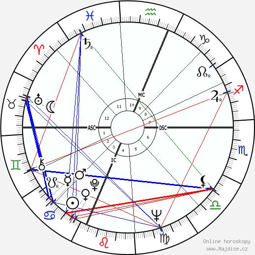 Albert Ayler wikipedie wiki 2019, 2020 horoskop