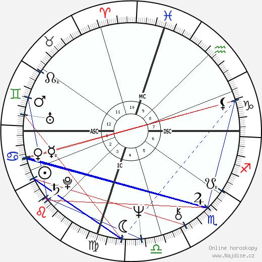 Albert Brooks wikipedie wiki 2019, 2020 horoskop