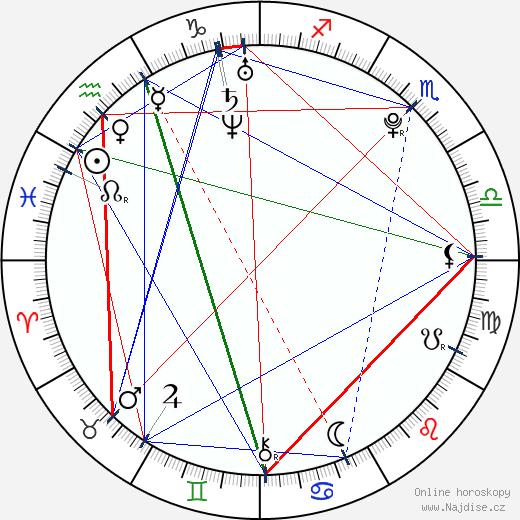 Albert Černý wikipedie wiki 2020, 2021 horoskop