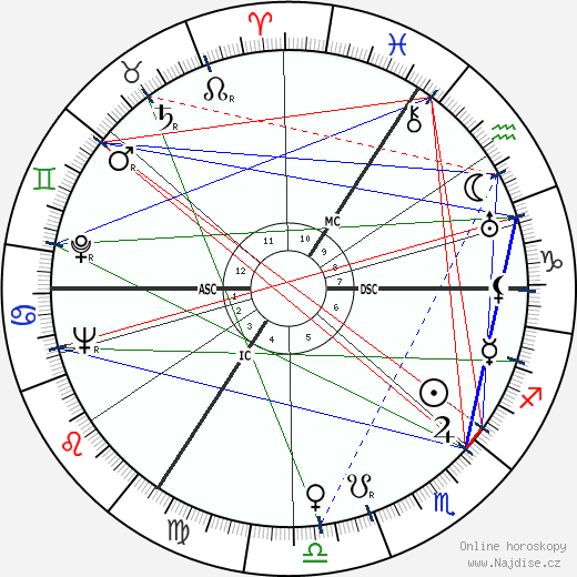 Albert Coppé wikipedie wiki 2019, 2020 horoskop