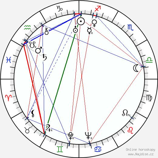 Albert Dekker wikipedie wiki 2019, 2020 horoskop
