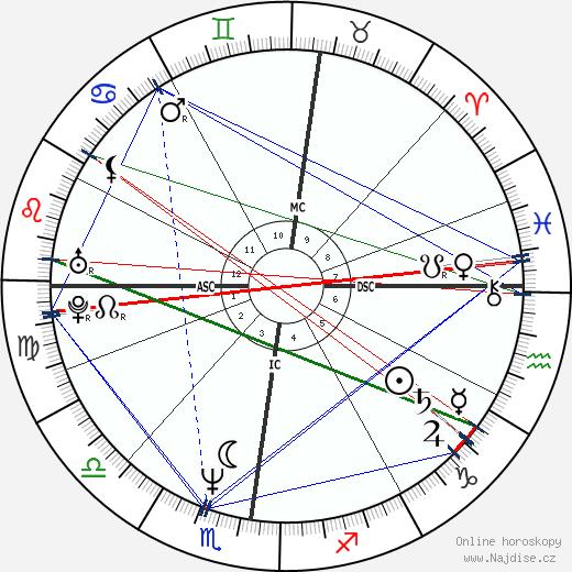 Albert Dupontel wikipedie wiki 2019, 2020 horoskop