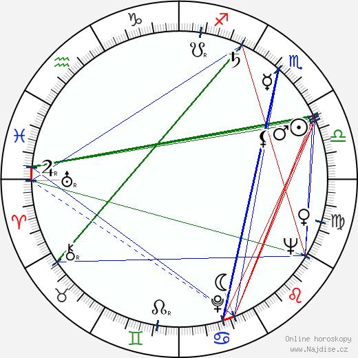 Albert Falco wikipedie wiki 2018, 2019 horoskop