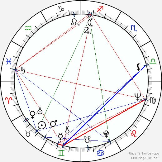 Albert Finney wikipedie wiki 2019, 2020 horoskop