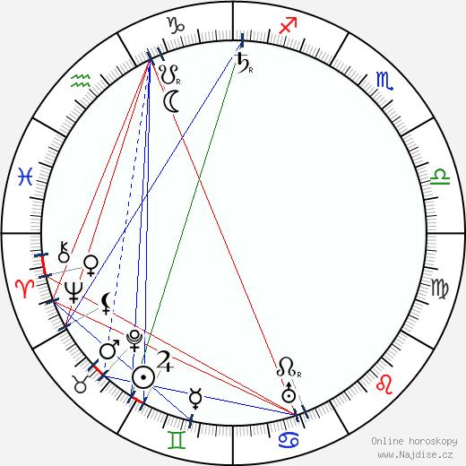 Albert Fish wikipedie wiki 2019, 2020 horoskop