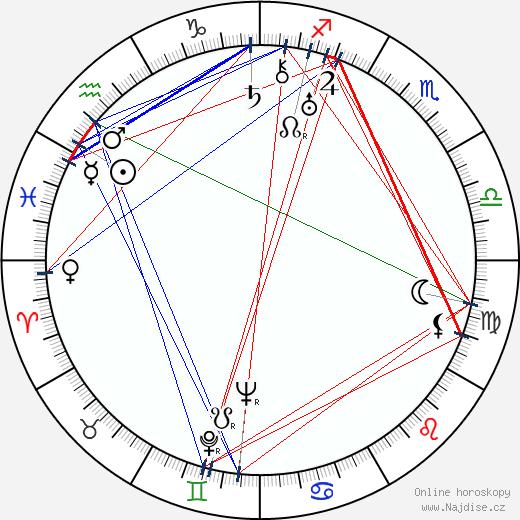 Albert Hackett wikipedie wiki 2018, 2019 horoskop