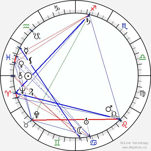 Albert Kahn - architekt wikipedie wiki 2018, 2019 horoskop