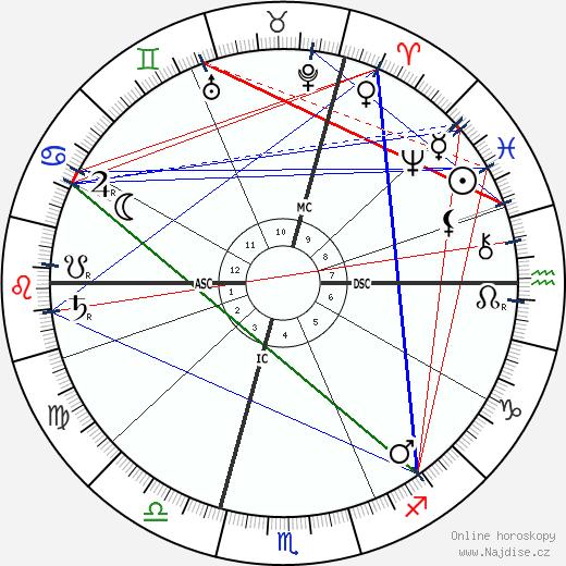 Albert Kahn wikipedie wiki 2018, 2019 horoskop