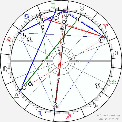 Albert Kluyver wikipedie wiki 2020, 2021 horoskop