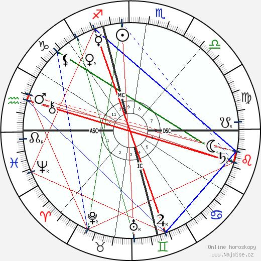 Albert Londe wikipedie wiki 2018, 2019 horoskop