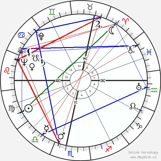Albert Palle wikipedie wiki 2018, 2019 horoskop