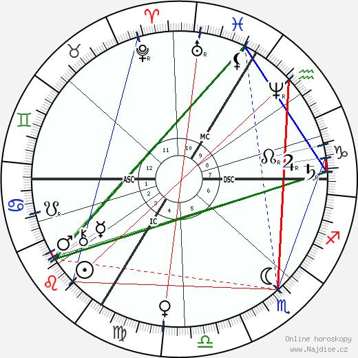 Albert Sorel wikipedie wiki 2020, 2021 horoskop