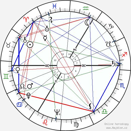 Albert Uderzo wikipedie wiki 2017, 2018 horoskop