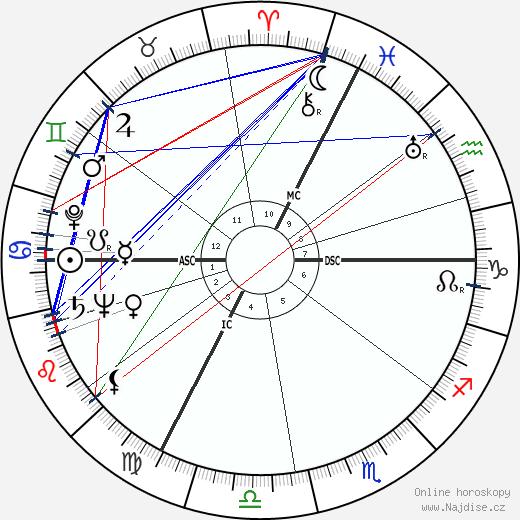 Albert Umgelter wikipedie wiki 2018, 2019 horoskop