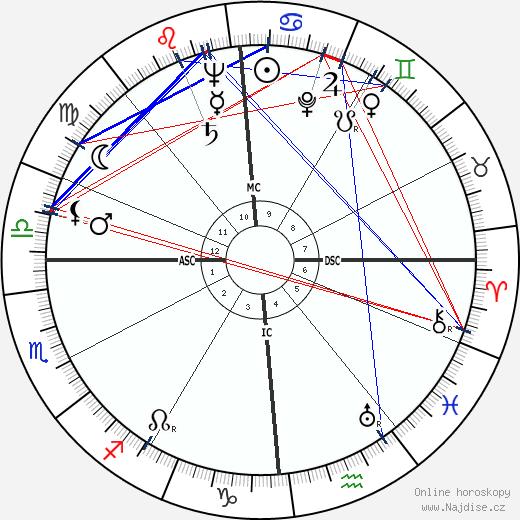 Alberto Ascari wikipedie wiki 2017, 2018 horoskop