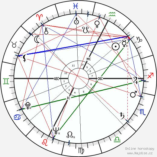 Alberto Bertuccelli wikipedie wiki 2018, 2019 horoskop