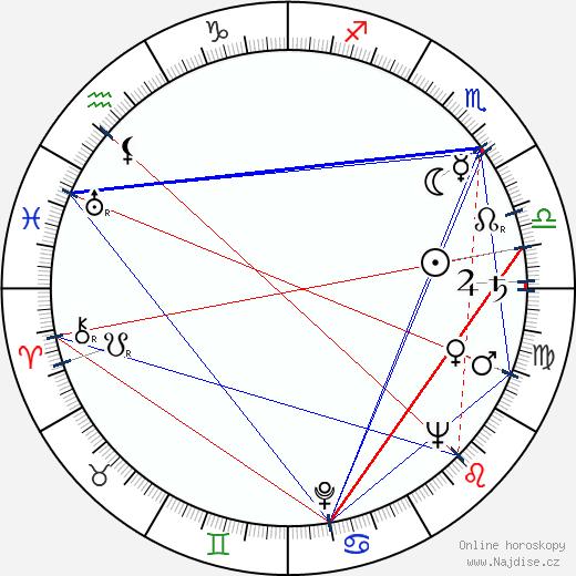 Alberto Closas wikipedie wiki 2017, 2018 horoskop