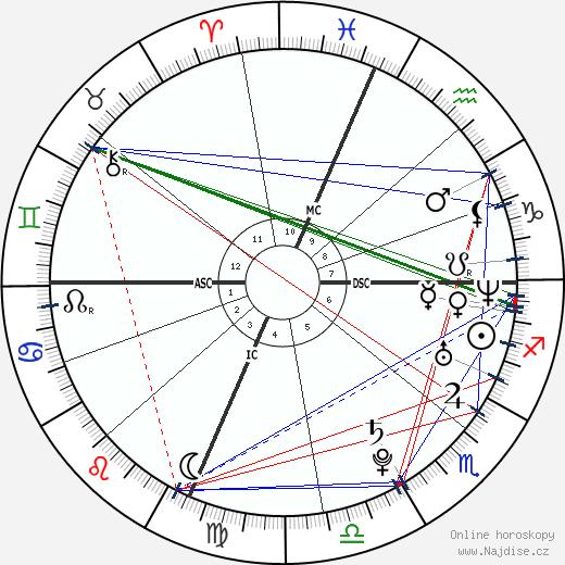 Alberto Contador wikipedie wiki 2017, 2018 horoskop