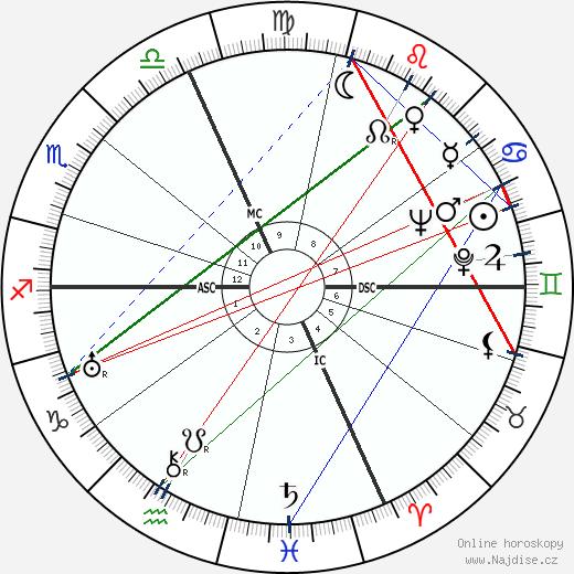 Alberto Rabagliati wikipedie wiki 2019, 2020 horoskop