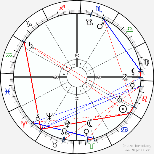Alberto Santos-Dumont wikipedie wiki 2018, 2019 horoskop