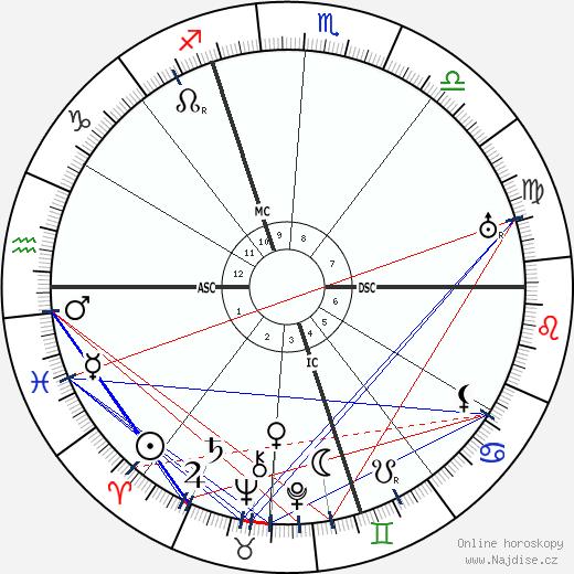 Alcide De Gasperi wikipedie wiki 2018, 2019 horoskop