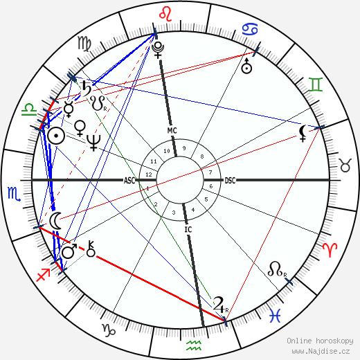 Alda D'Eusanio wikipedie wiki 2017, 2018 horoskop