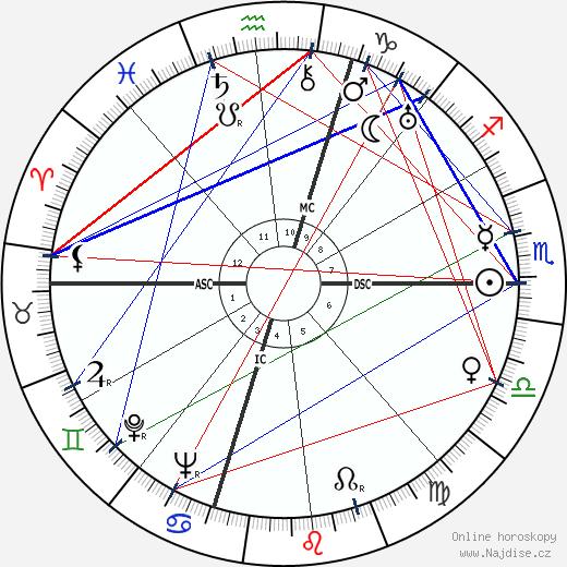 Aldo Fabrizi wikipedie wiki 2018, 2019 horoskop