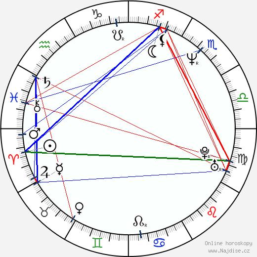 Aldona Jankowska wikipedie wiki 2017, 2018 horoskop