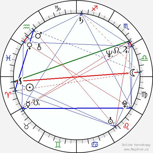 Alec Baldwin wikipedie wiki 2019, 2020 horoskop