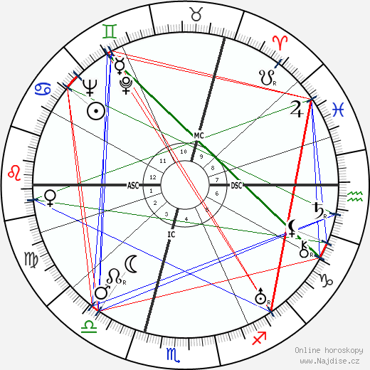 Alec Douglas-Home wikipedie wiki 2018, 2019 horoskop