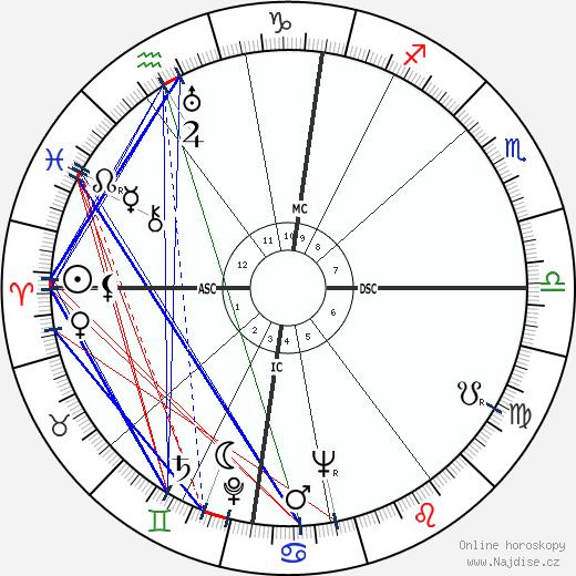 Alec Guinness wikipedie wiki 2019, 2020 horoskop