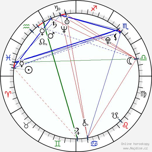 Alec Medlock wikipedie wiki 2018, 2019 horoskop