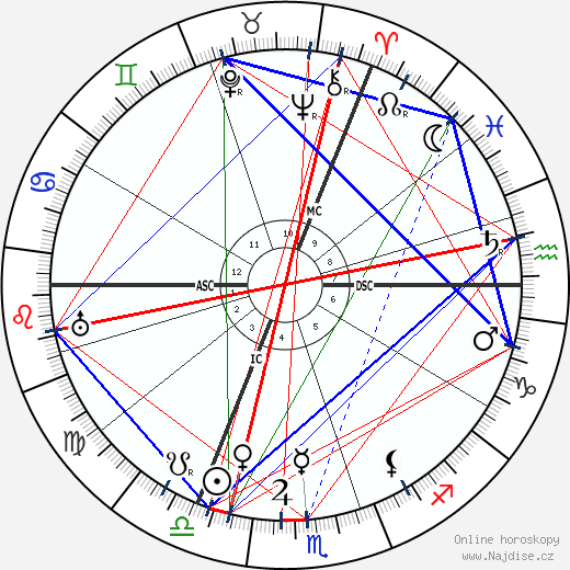 Aleister Crowley wikipedie wiki 2018, 2019 horoskop