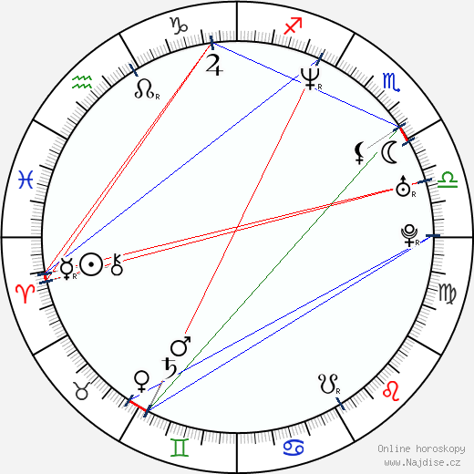 Alejandro Amenábar wikipedie wiki 2020, 2021 horoskop