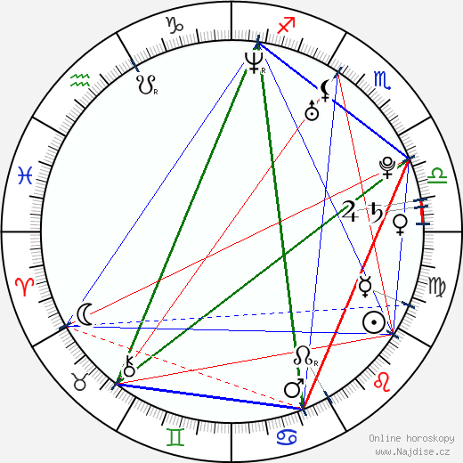 Alejandro Chabán wikipedie wiki 2017, 2018 horoskop