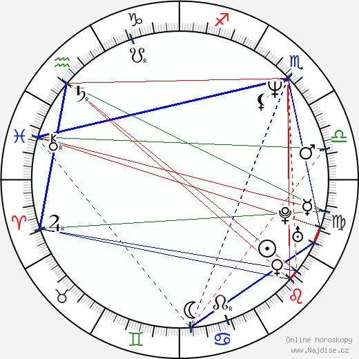Alejandro González Iñárritu wikipedie wiki 2018, 2019 horoskop