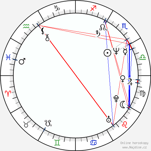 Alejandro Jornet wikipedie wiki 2018, 2019 horoskop