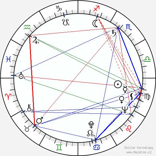 Alejandro Ulloa wikipedie wiki 2017, 2018 horoskop