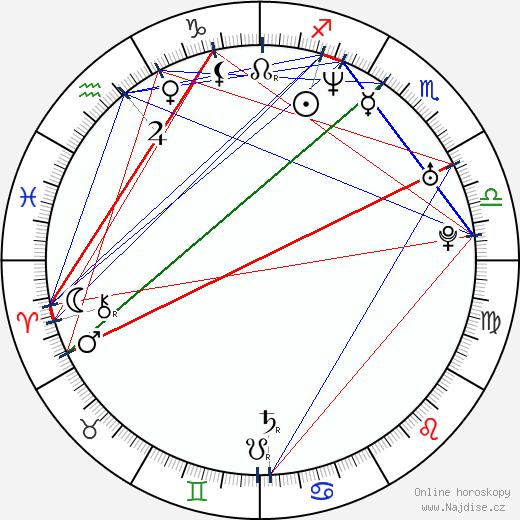 Alejandro Valbuena wikipedie wiki 2018, 2019 horoskop