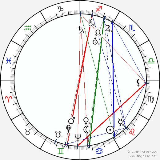 Aleksander Zabczynski wikipedie wiki 2017, 2018 horoskop