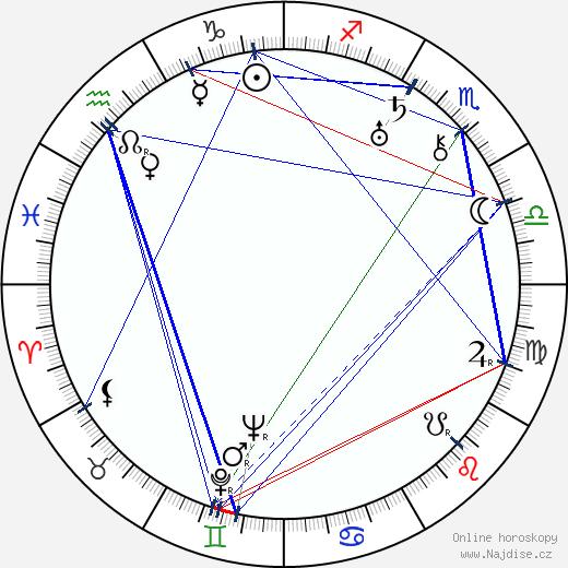 Aleksandr Macheret wikipedie wiki 2019, 2020 horoskop