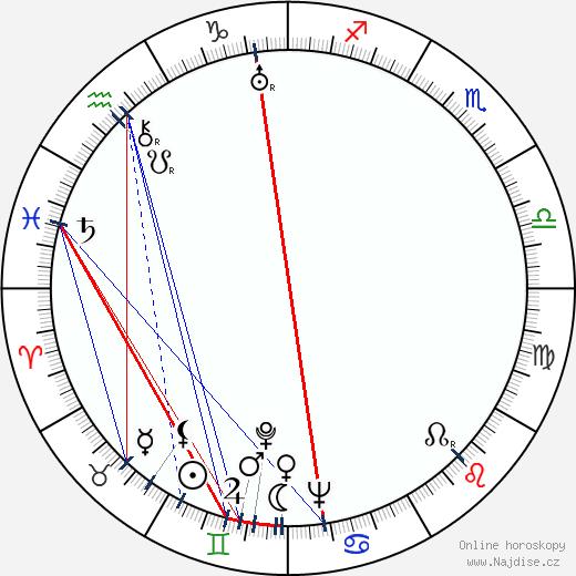 Aleksandr Melnikov wikipedie wiki 2017, 2018 horoskop