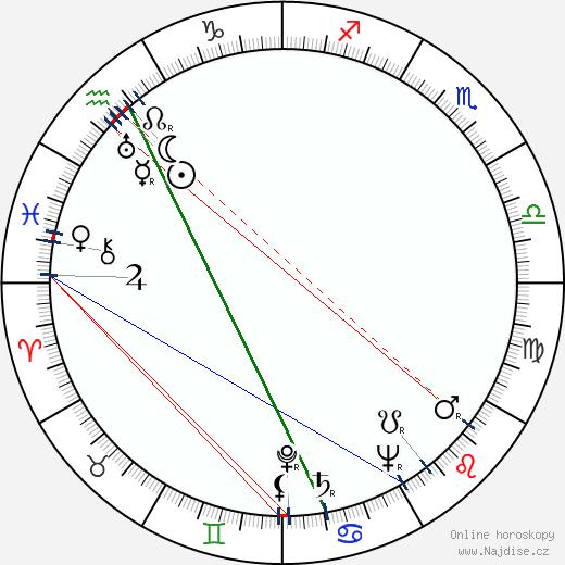 Aleksandras Žadeikis wikipedie wiki 2019, 2020 horoskop