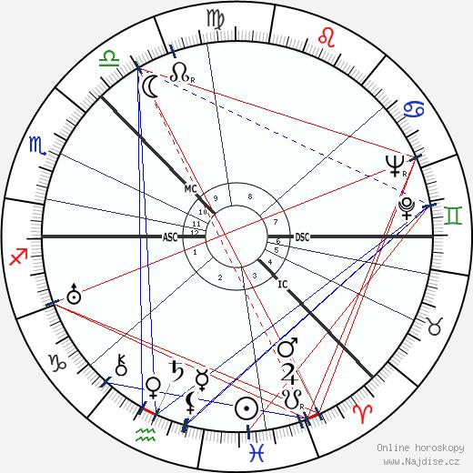 Aleksei Kosygin wikipedie wiki 2019, 2020 horoskop